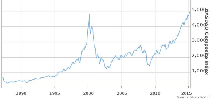 A NASDAQ Chart showing the timeline of the Dot.com Bubble Bursting