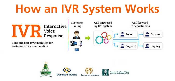 A simplified diagram of how an IVR system works.