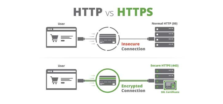 The development of safer browsing with HTTPS: How HTTPS Works.